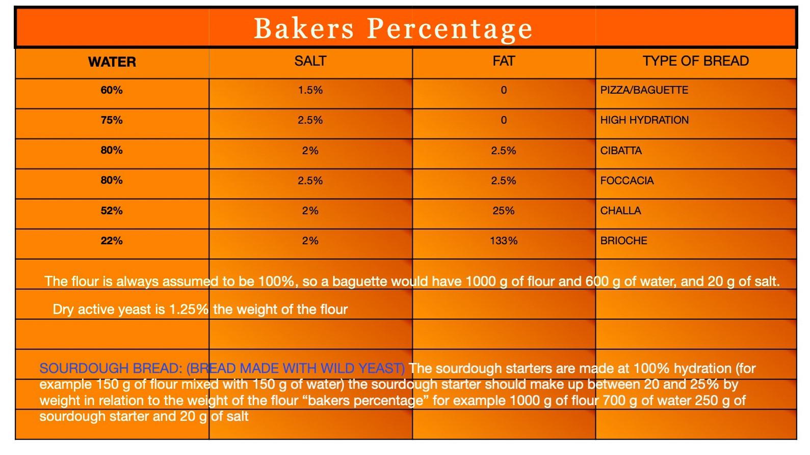 Baker's Percentage Chart