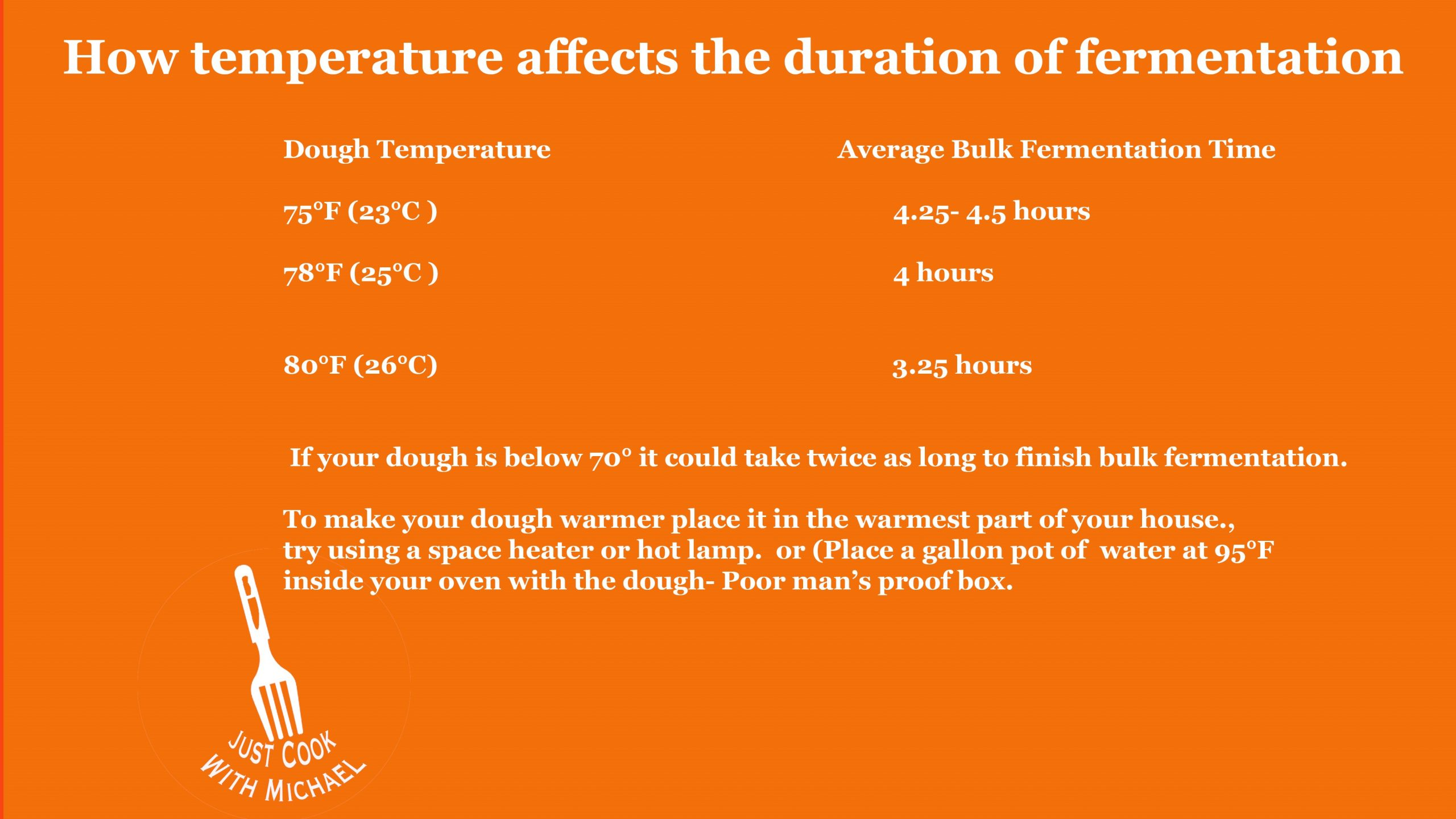 How Temperature effects rising time