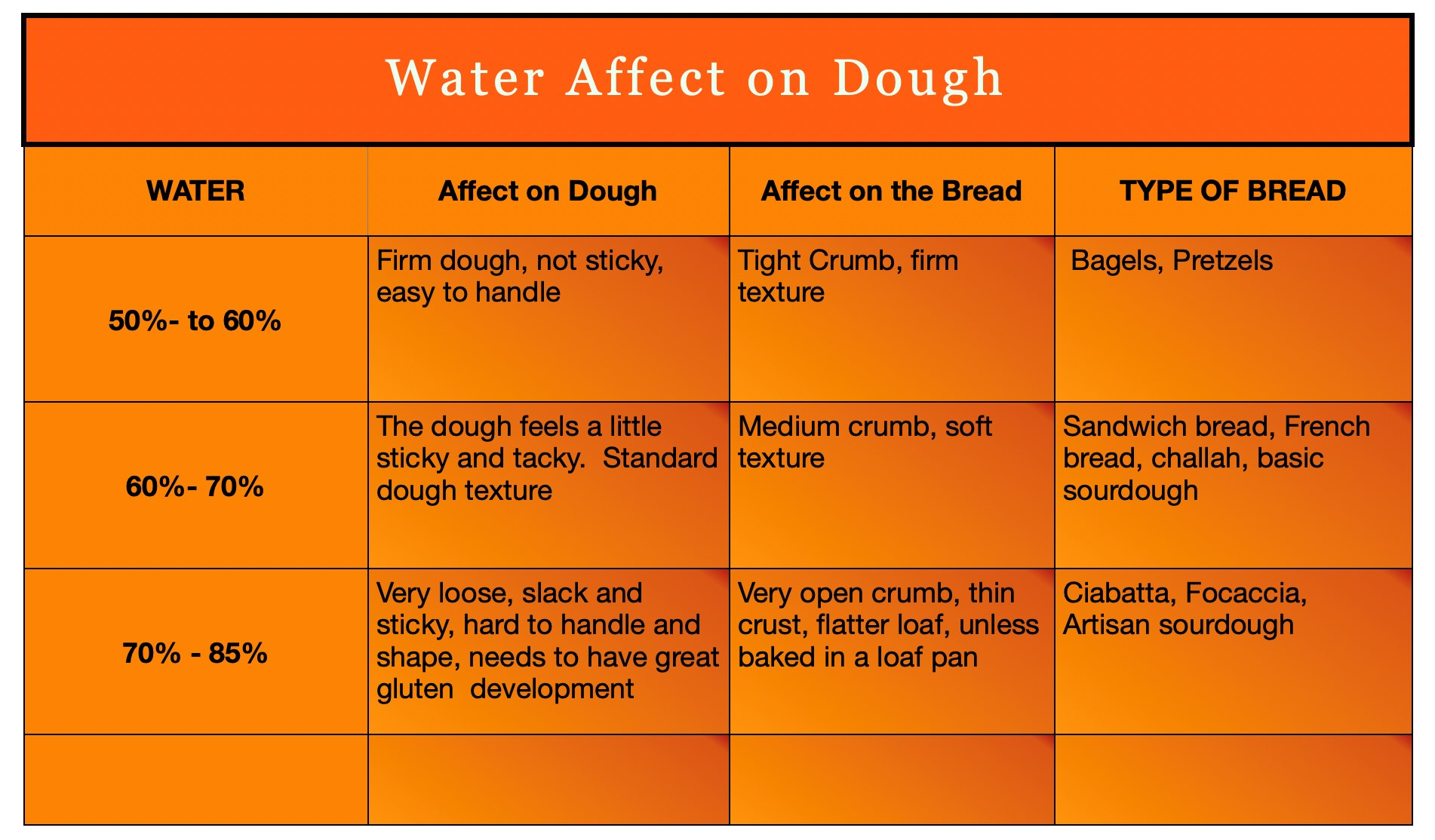 Chart of waters effect on dough